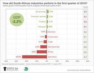 Economy Contracts in First Quarter 2018