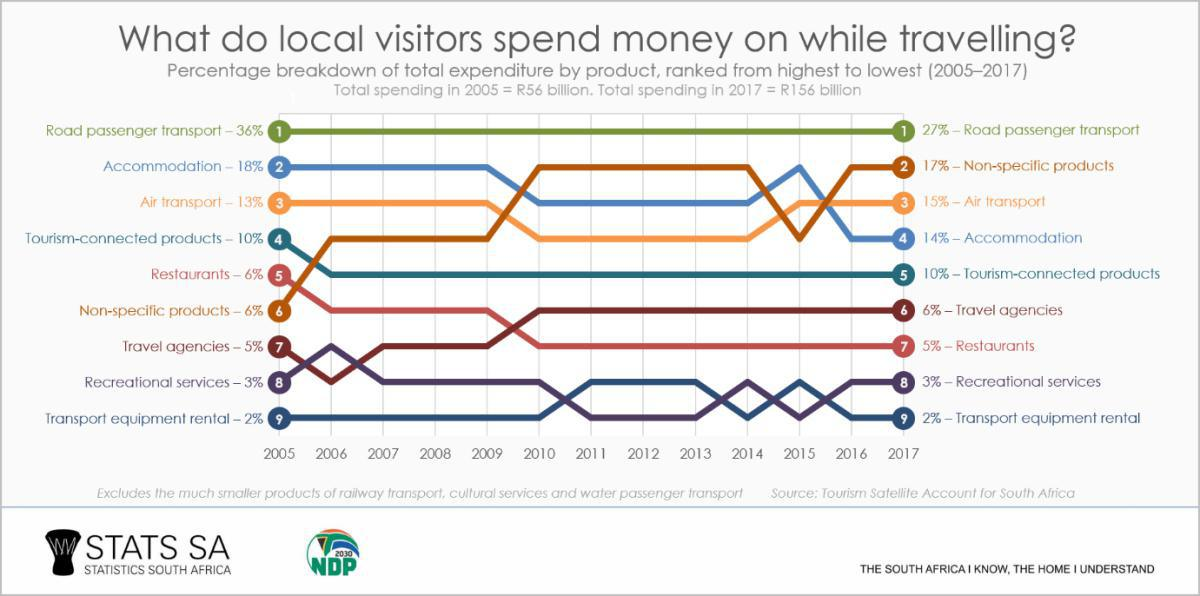 How Do Tourists Spend Their Money?