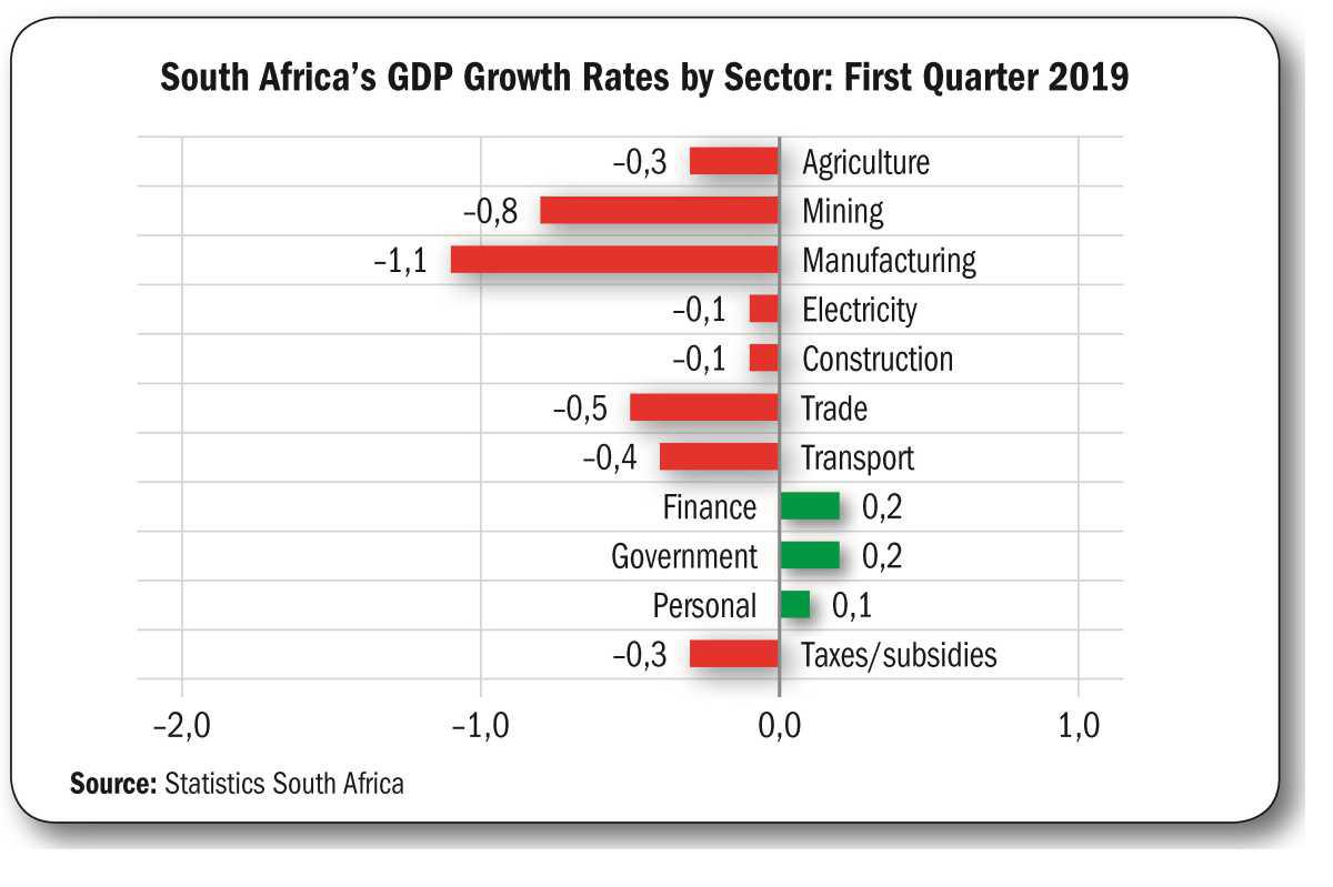 South African Economy – The long Road Ahead