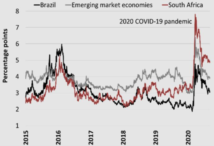 The Gains From Reform: The Case Of Brazil