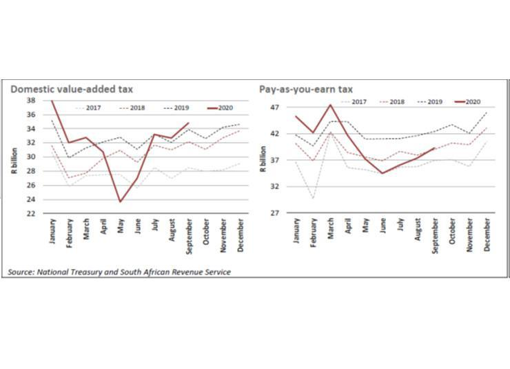 Tax Revenue Performance In The Initial Stage Of The Pandemic