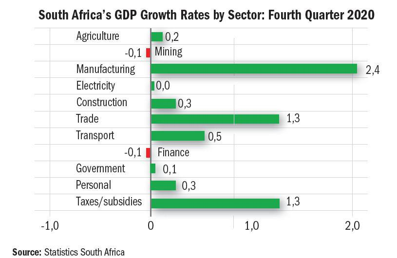 Doing Business in South Africa – Our New Normal
