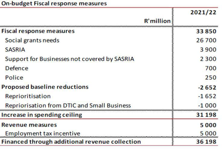 SASRIA & Fiscal Budget