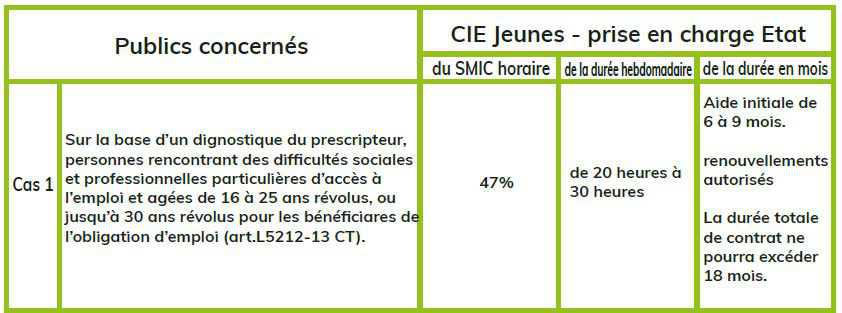 CIE (Contrat Initiative Emploi)
