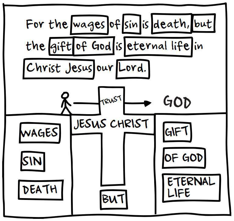 One Verse Evangelism Tool