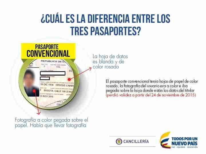 Sabe usted que tipo de pasaporte tiene??