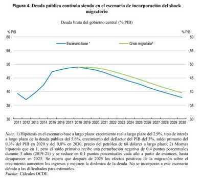 Nota de la OCDE sobre el shock migratorio desde Venezuela hacia Colombia y sus implicaciones fiscales