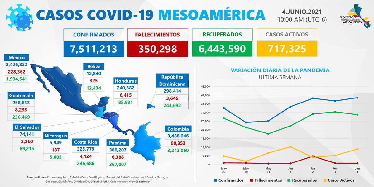 Disposiciones por países de la región Mesoamericana frente a la pandemia