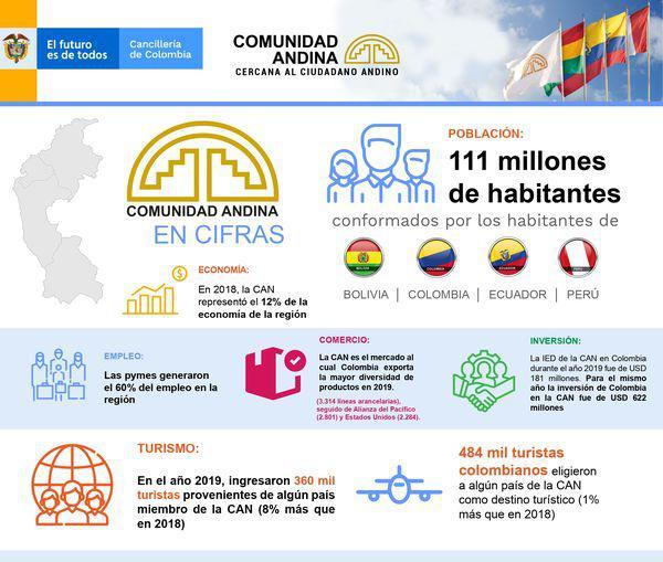 ComunidadAndina y la Presidencia Pro Tempore de Colombia 2020 - 2021