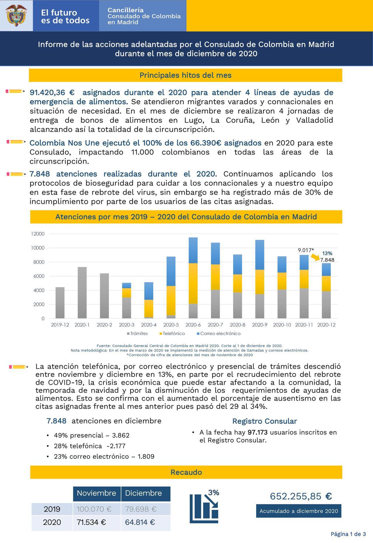 Informe de Gestión Consulado de Colombia en Madrid