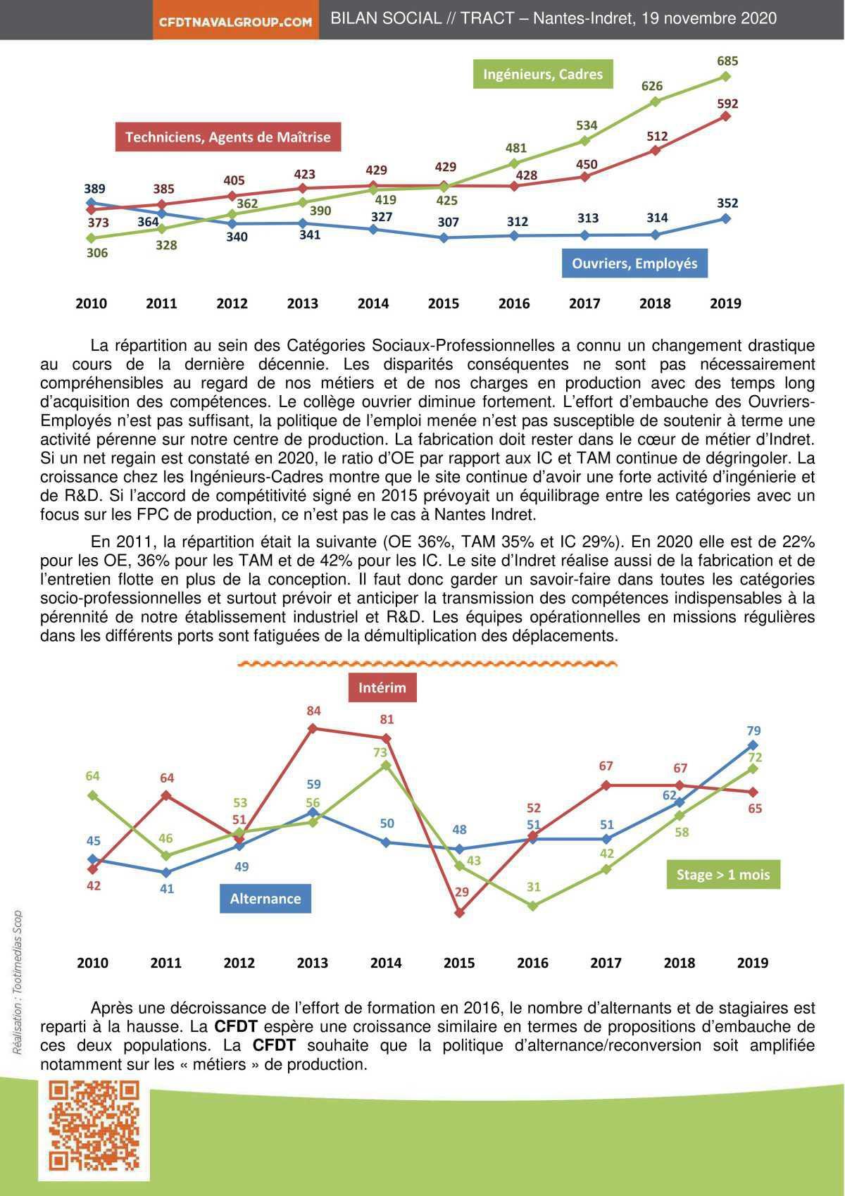 Analyse bilan social sur 10 ans
