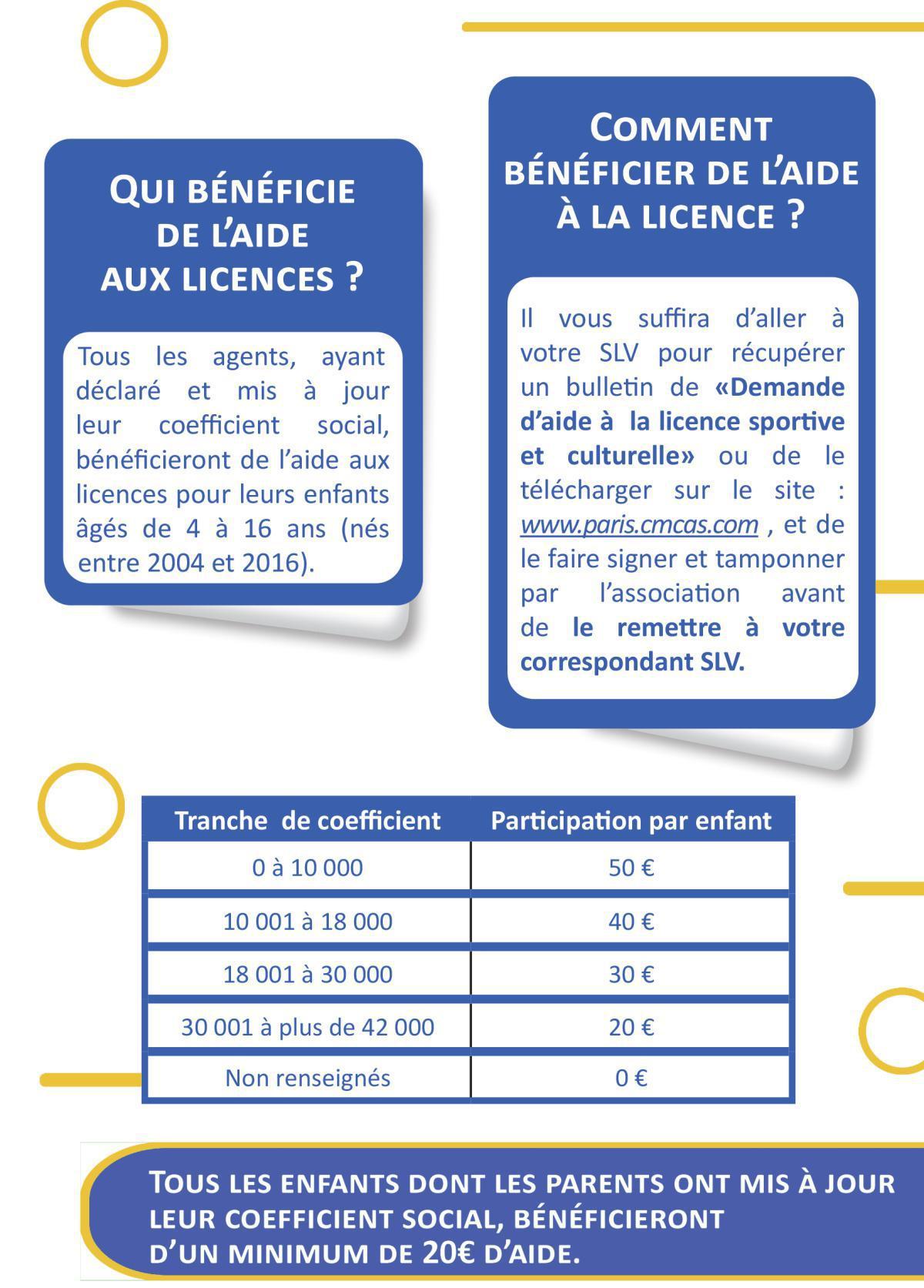 Aide aux licences sportive et culturelle - Prolongation jusqu'au 18 janvier 2021