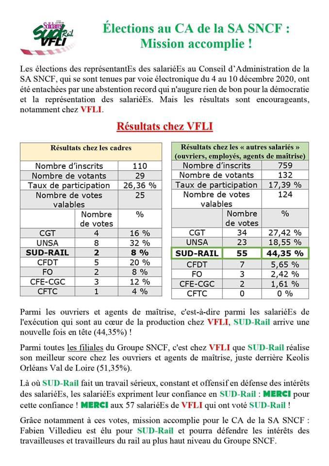 Résultats Elections CA chez VFLI