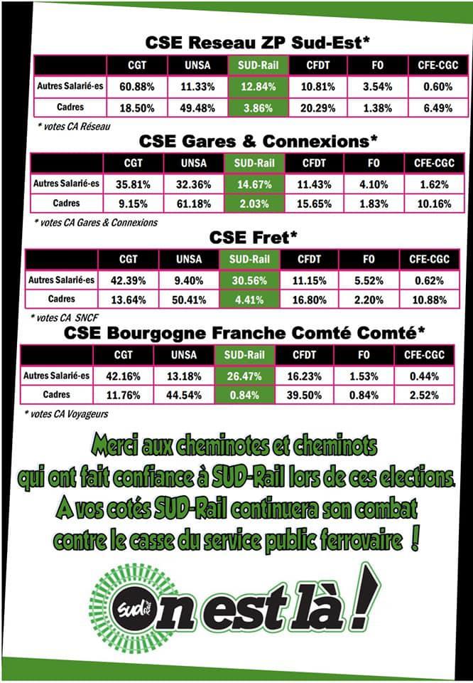 Résultats Elections CA périmètre PSE