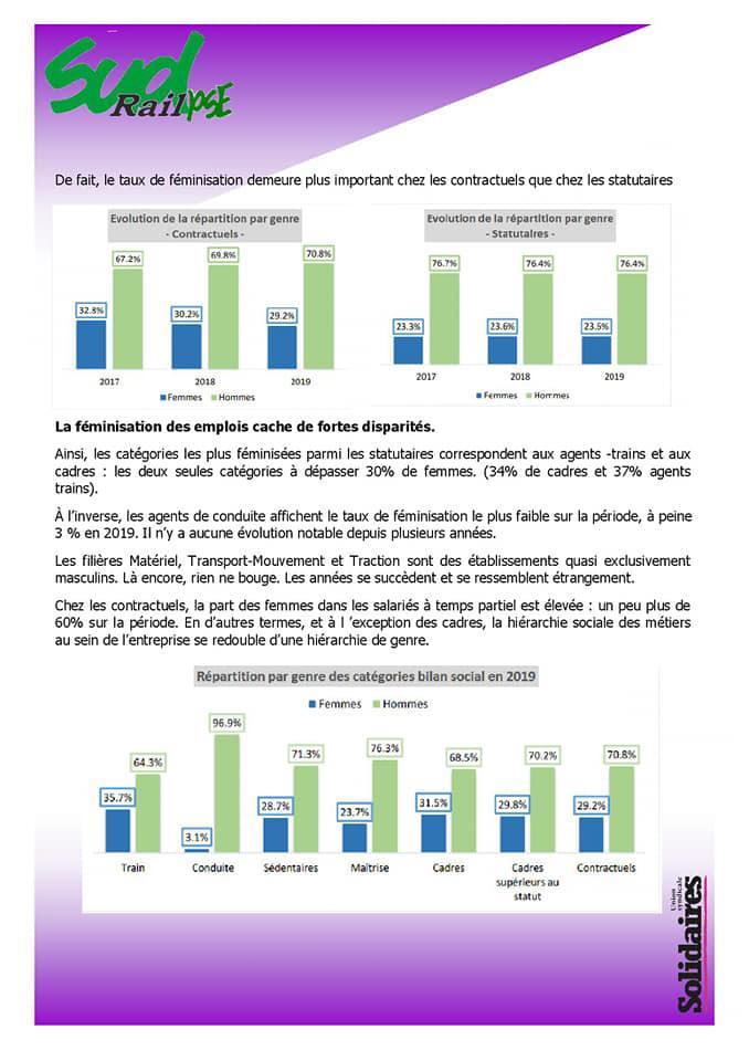 Bilan social 2019 à la SNCF : égalité Homme/Femme