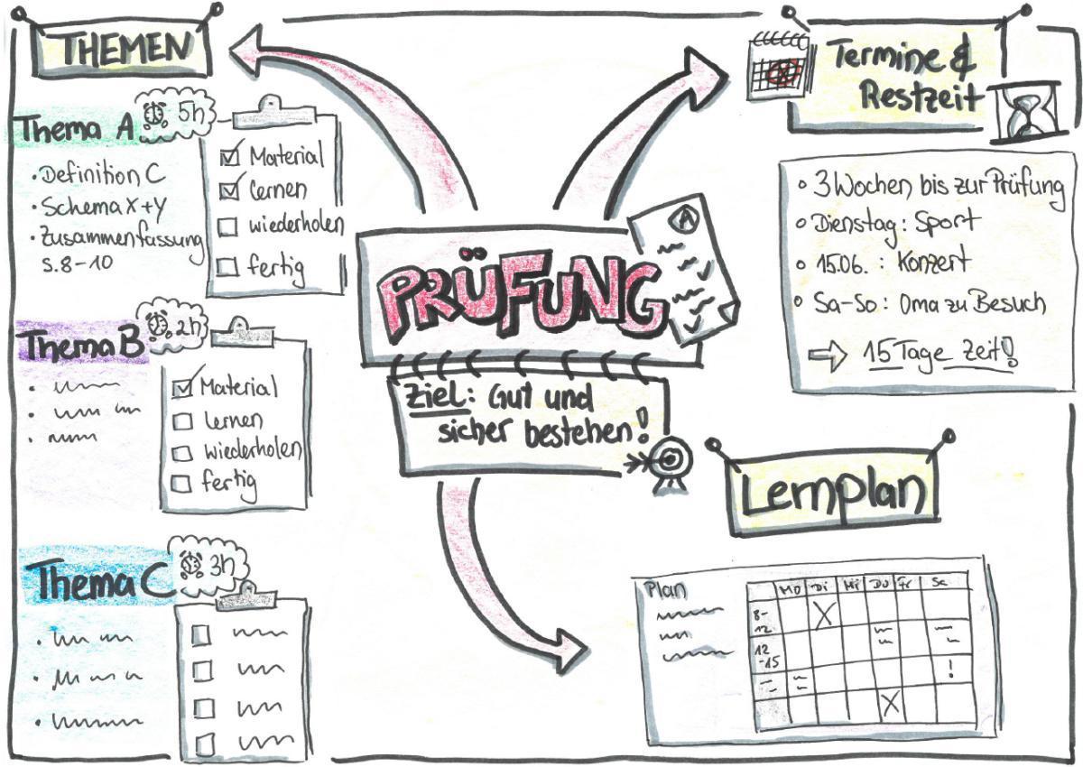 Teil 3: Zeitmanagement