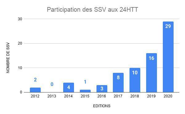 L'énorme ascension des SSV : plus de 40% du plateau !