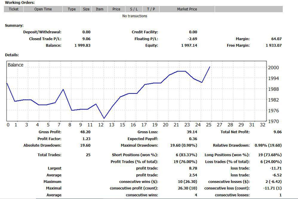 Rentabilidad del 0,45% (bruta) en abril