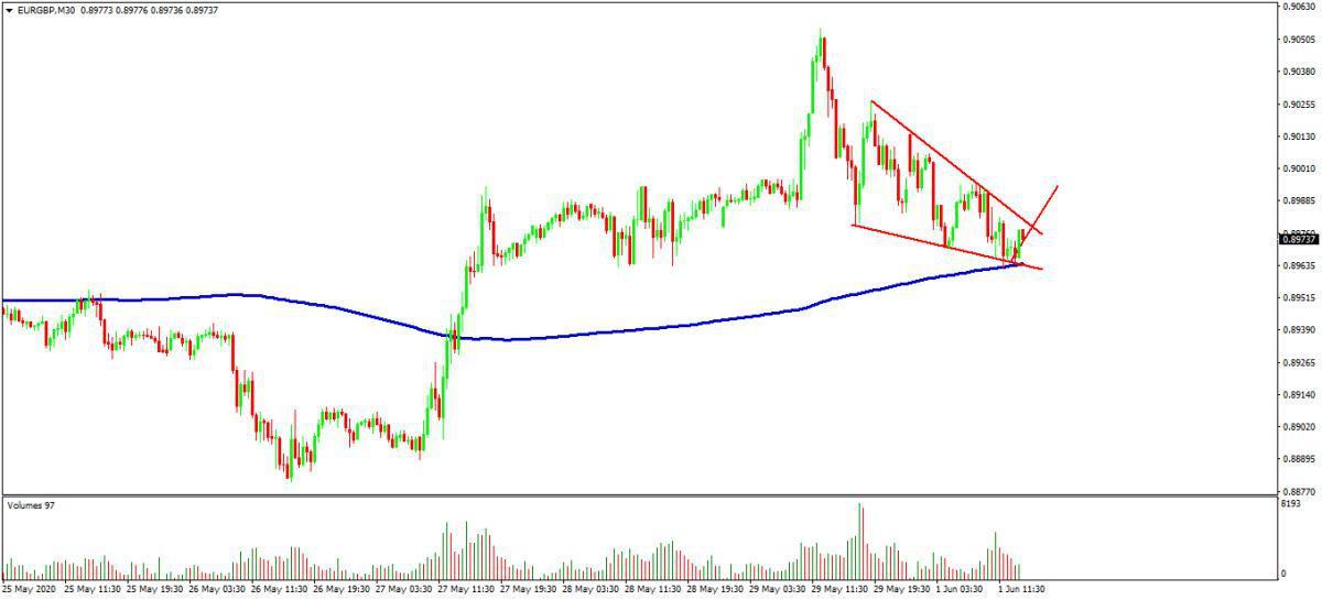 Analizamos nuestros escenarios operativos en EUR/GBP y petróleo