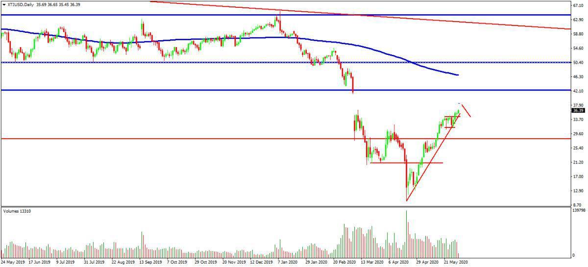 DAX y petróleo presentan escenarios bajistas ante la apertura de Wall Street de hoy