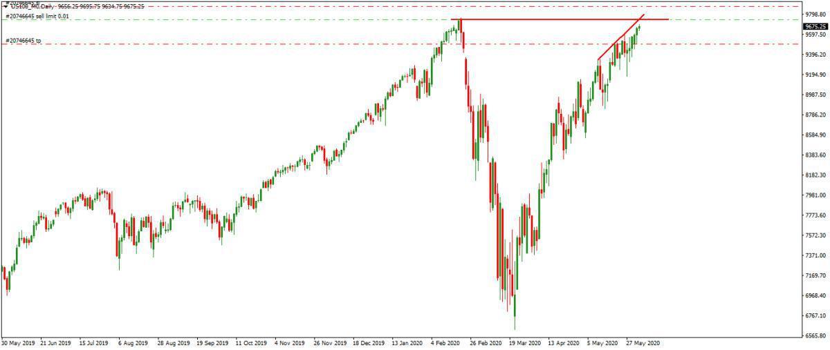 Analizamos zonas de posibles ventas en FTSE