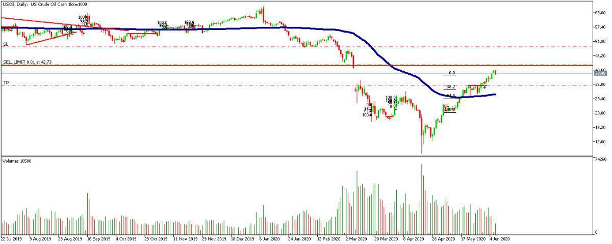 Zona de ventas para el WTI y el FTSE
