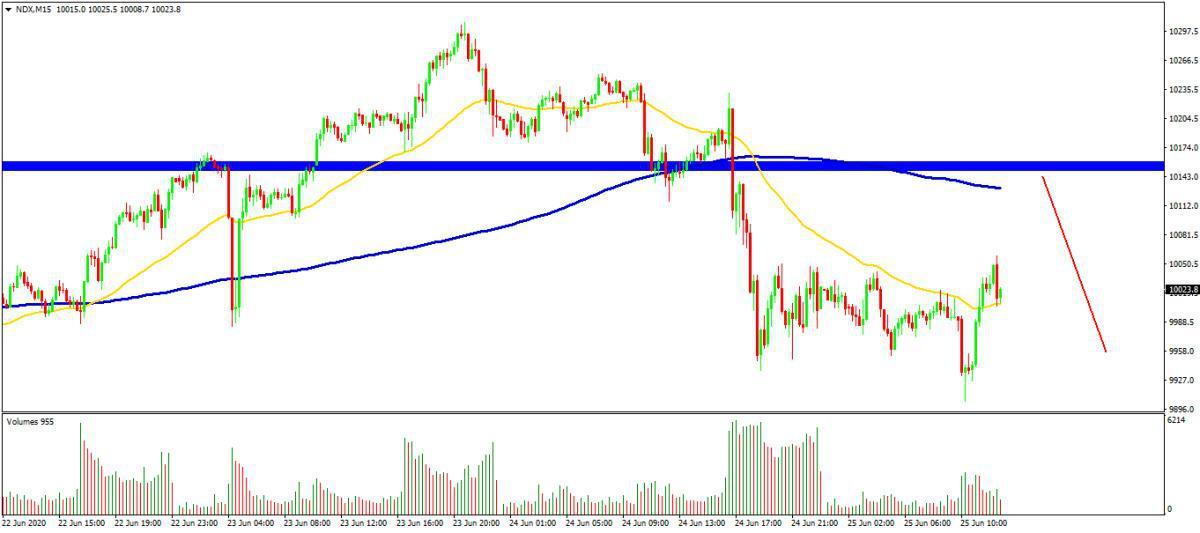 Zonas de cortos para DAX y NASDAQ