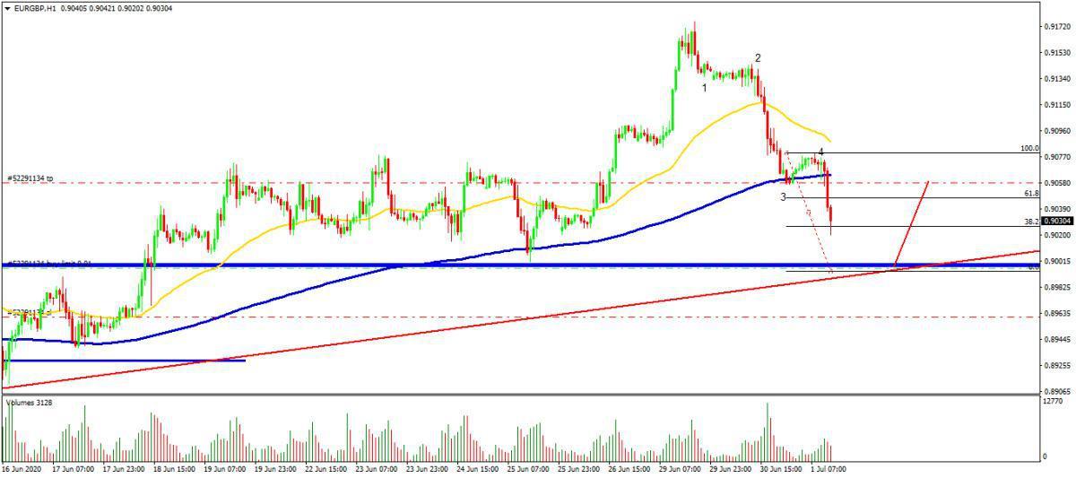 Buscamos cortos en petróleo y largos en EUR/GBP
