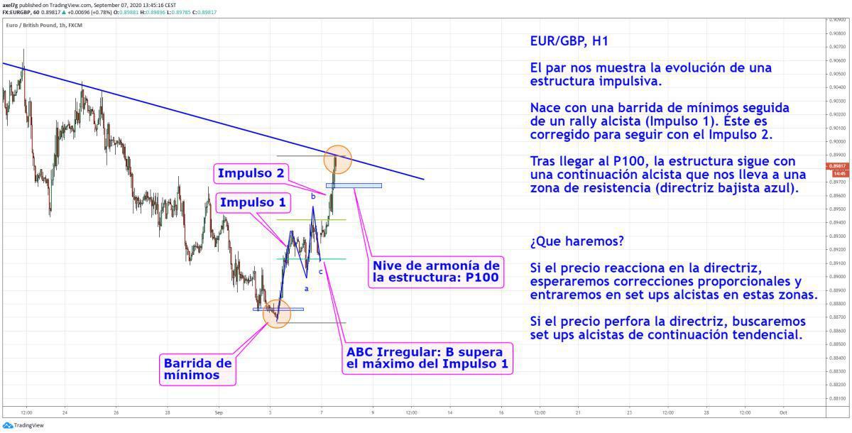 Estructura impulsiva en EUR/GBP