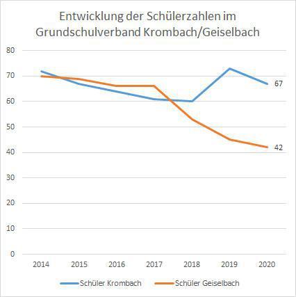 Main Echo: »Peter Seitz führt Schulverband Krombach-Geiselbach«
