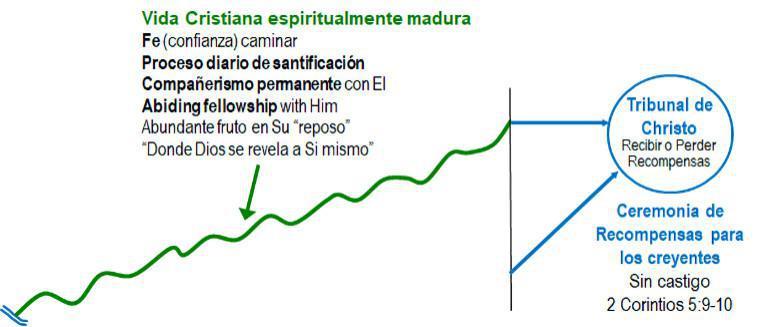 3-4 El Recorrido Israelita es Semejante al Recorrido Cristiano