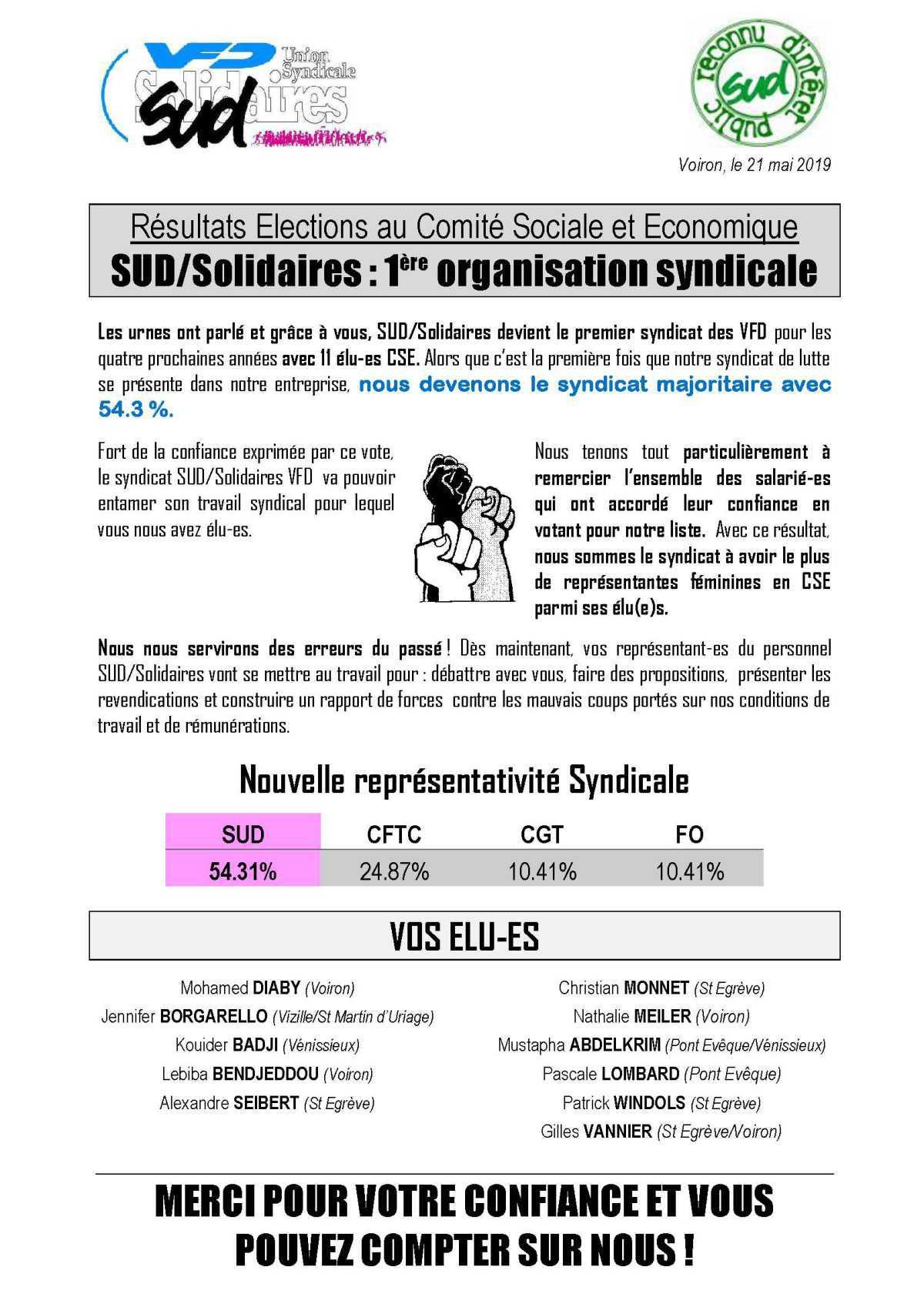 Rsesultats CSE VFD UST/SUD fait 54% des voix