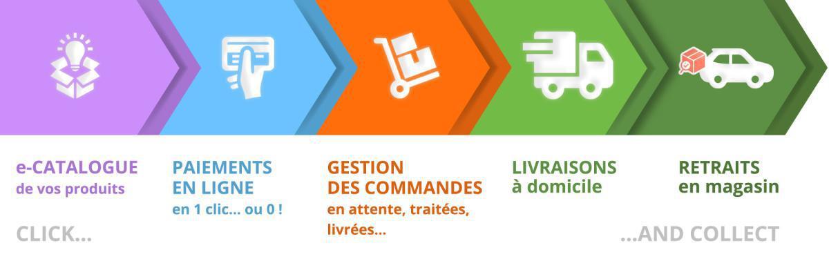 Mettre en place un drive dans le Gers, le Lot et Garonne ou les Landes