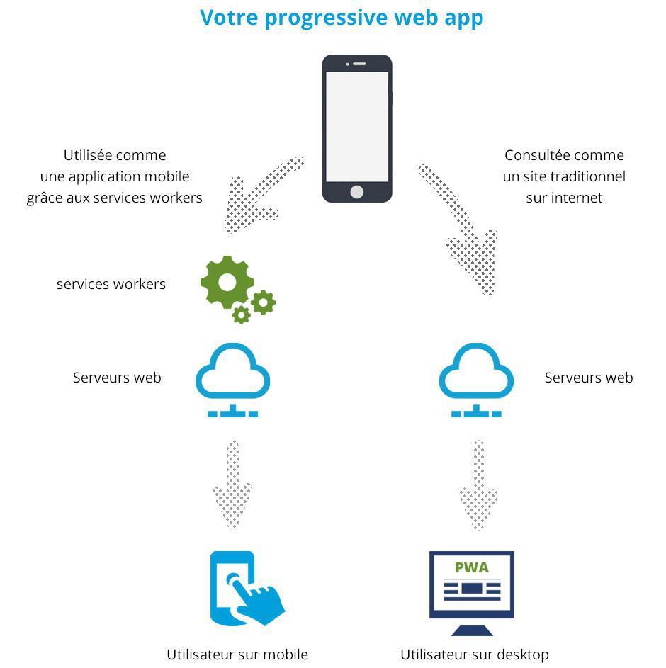 Qu'est-ce qu'une application mobile progressive web app ?