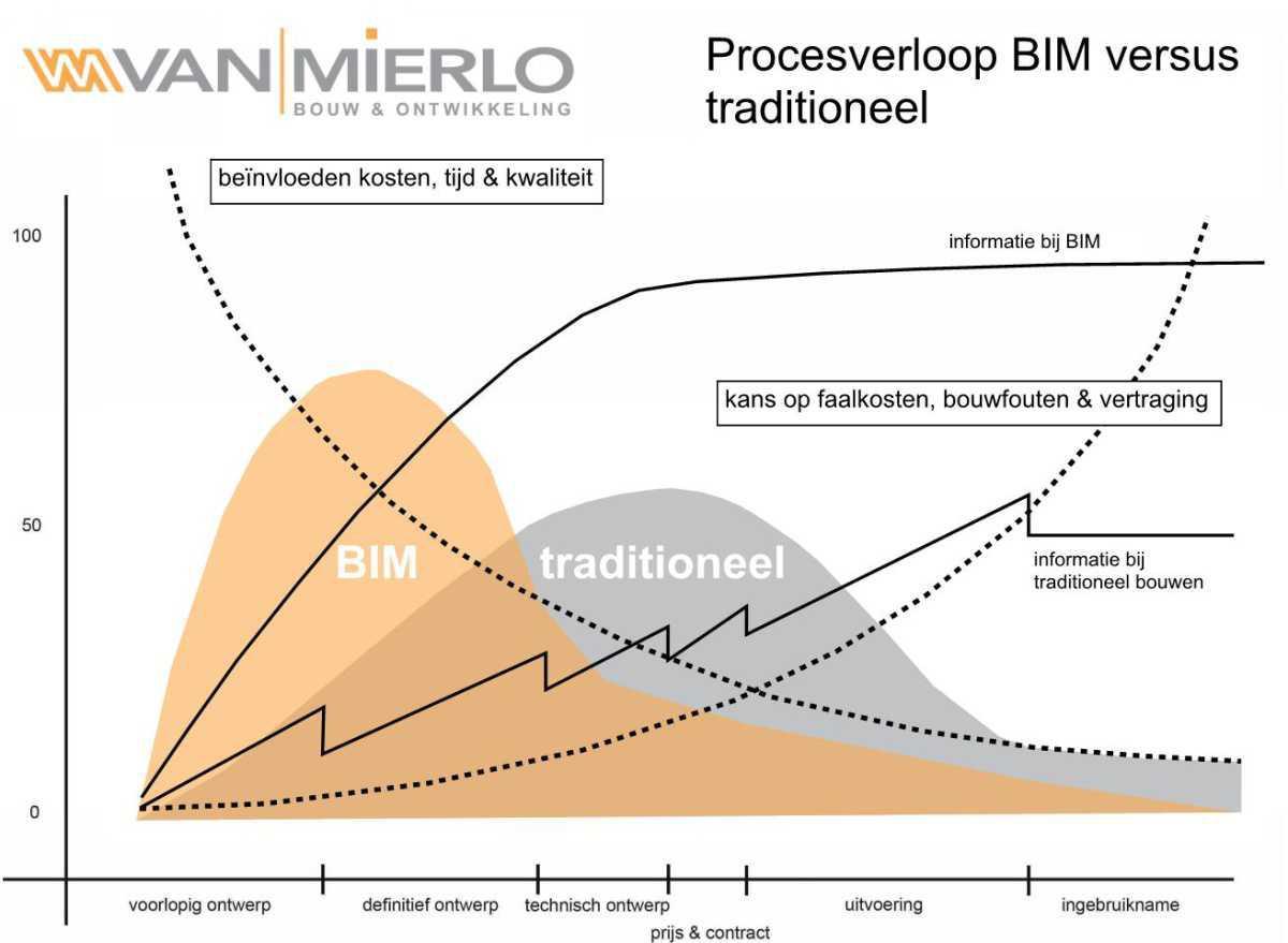 BIM: het nieuwe 3D-bouwen