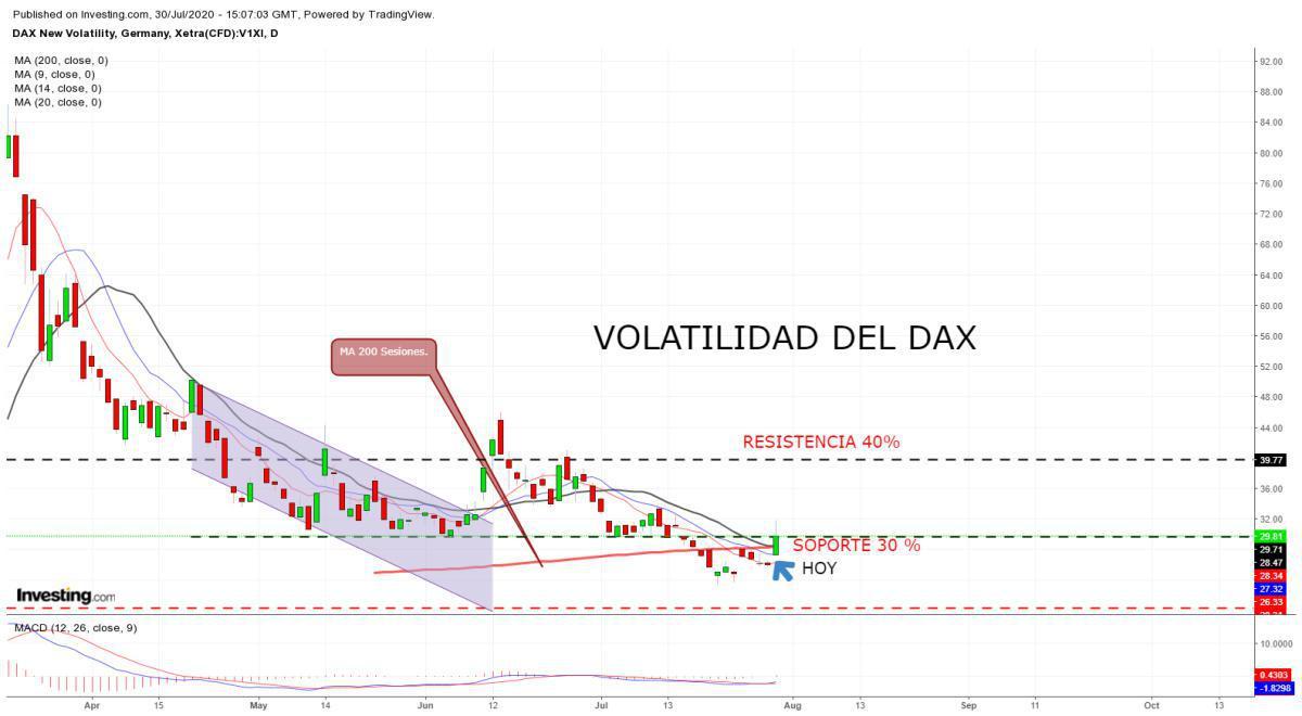 DAX cae, volatilidad sube.