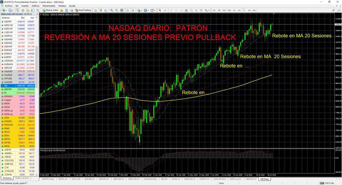 S&P500 y NASDAQ.