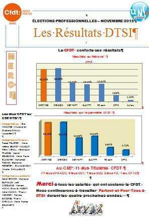 Résultats des élections CSE