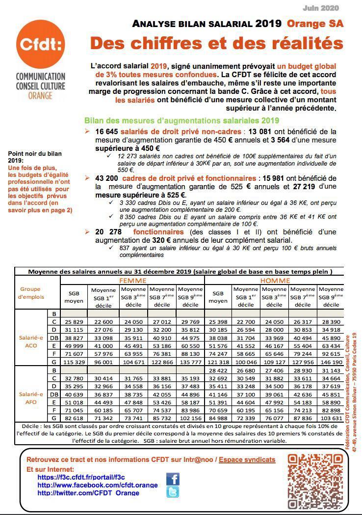 Analyse bilan salarial 2019 : des chiffres et des réalités - Juin 2020