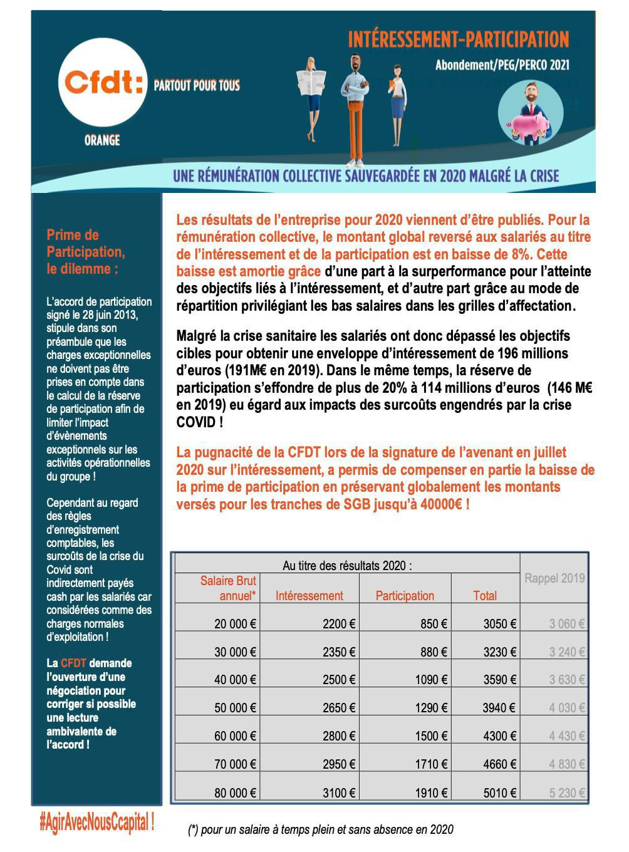 INTERESSEMENT-PARTICIPATION Abondement/PEG/PERCO 2021