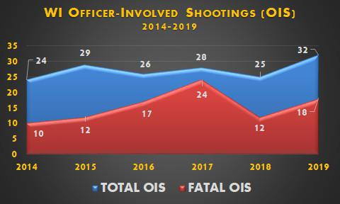 The WPPA Releases 2019 OIS Data