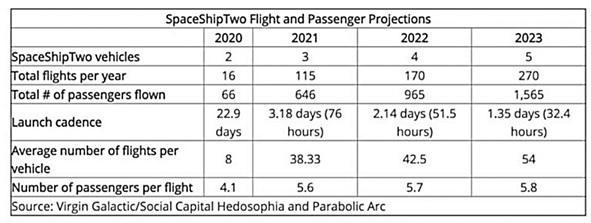 Virgin Galactic : les voyages d'agrément dans l'espace pour 2020 ?