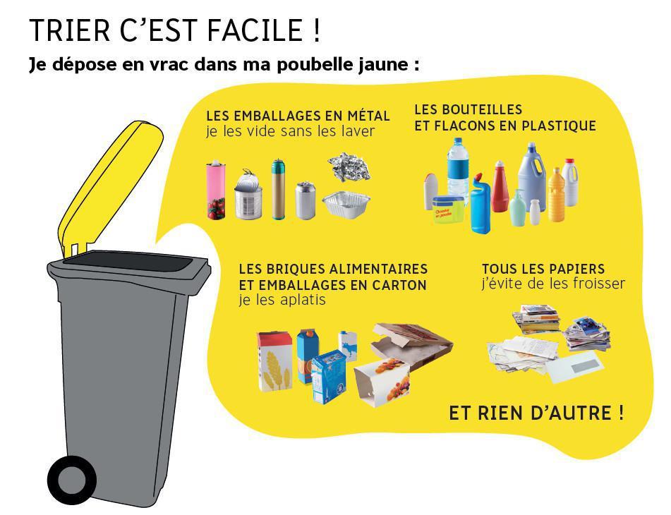 Collecte des poubelles à couvercle Jaune - prochains ramassages