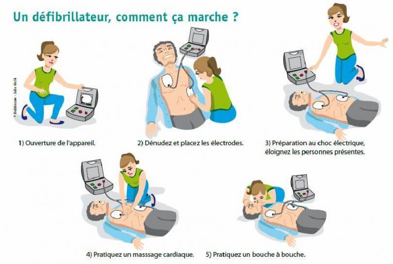 Défibrillateur - Poste de secours