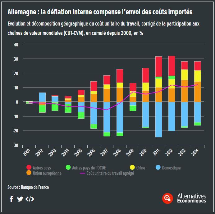 COMPÉTITIVITÉ : Les mirages de la baisse du coût du travail