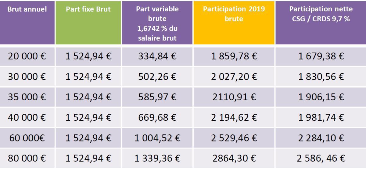 PRIME DE PARTICIPATION 2019