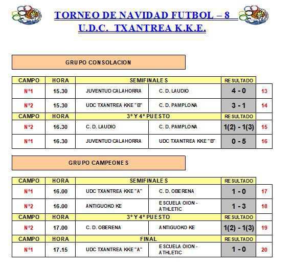 TORNEO NAVIDAD UDC TXANTREA KKE - NACIDOS EN 2010