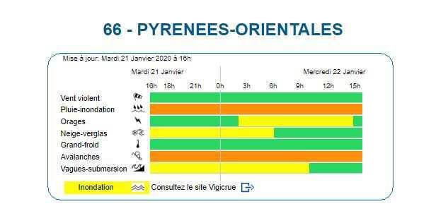 Les Pyrenees Orientales sont en Vigilance Orange