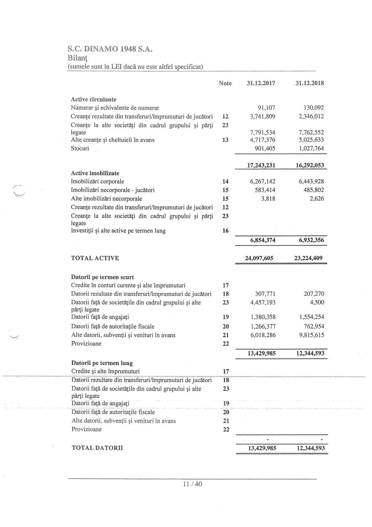OFICIAL. Informații financiare pentru anul 2018