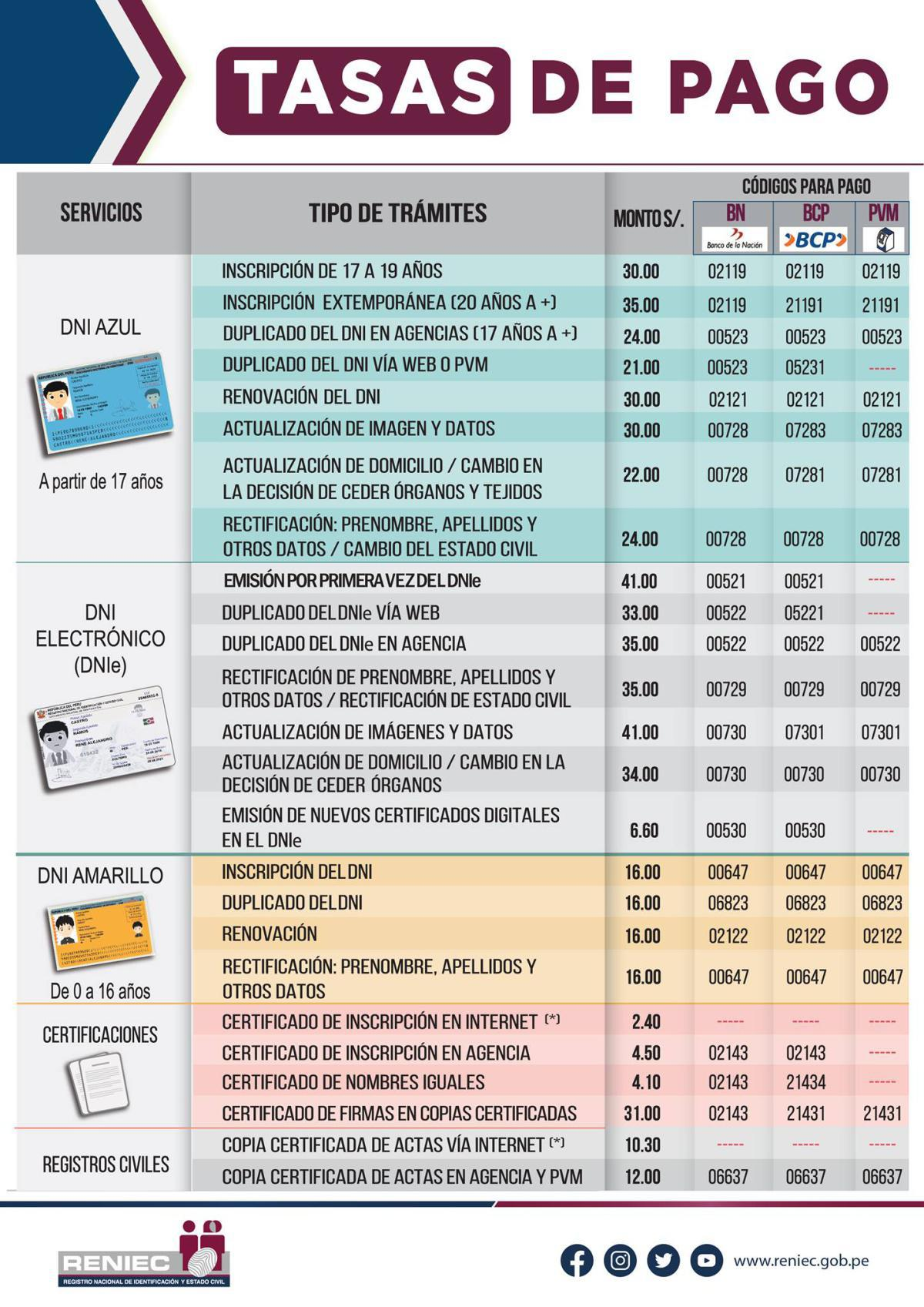 RENIEC: Tipos de trámites y sus respectivas tasas-2021
